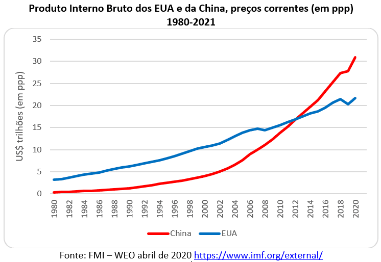 PIB dos EUA e da China