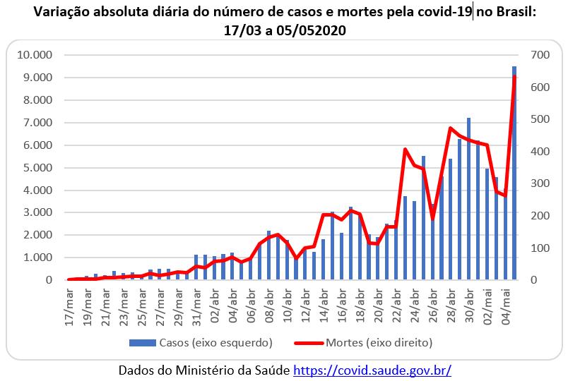 variação absoluta diária do número de casos e mortes pela covid-19 no Brasil