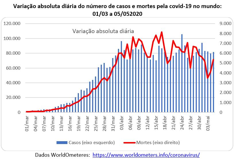 variação absoluta diária de casos e mortes pela covid-19 no mundo