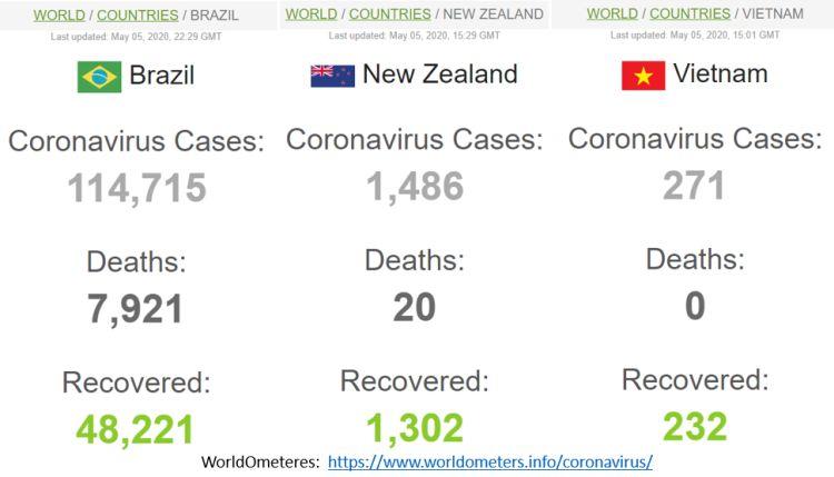 casos de covid-19: Brasil x Nova Zelândia x Vietnam