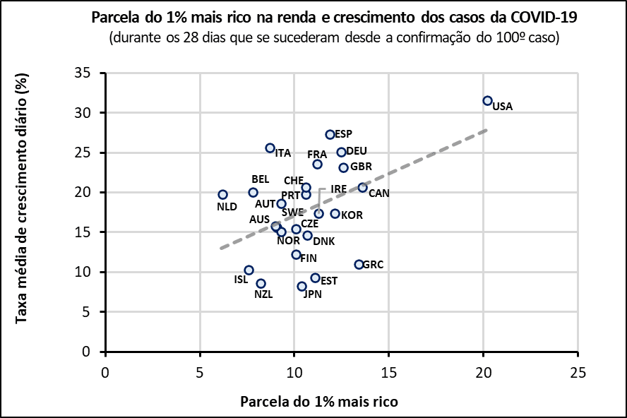 Parcela do 1% mais rico e taxa de média do crescimento diário dos casos da COVID-19, durante os primeiros 28 dias desde a confirmação do 100º caso