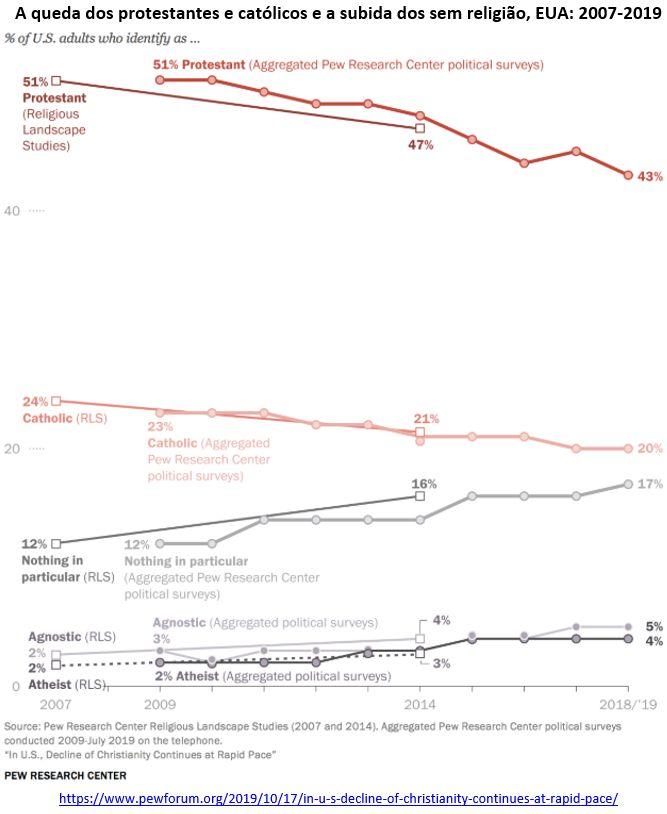 redução das filiações cristãs e o aumento dos sem religião nos Estados Unidos