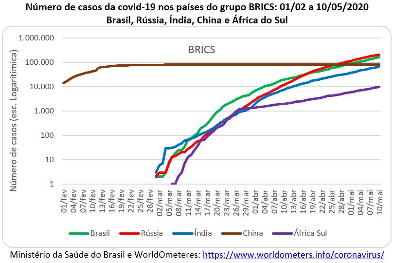 número de casos da covid-19 nos países do BRICS
