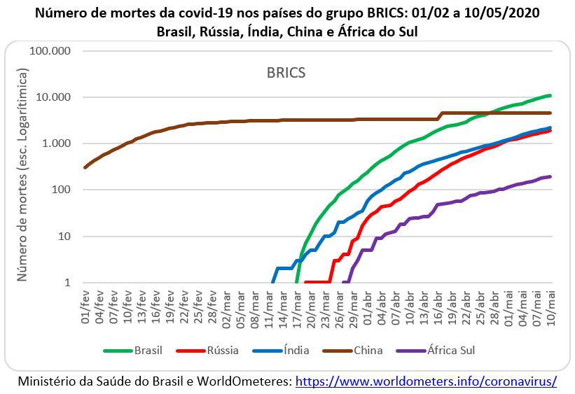 número de mortes da covid-19 nos países do BRICS