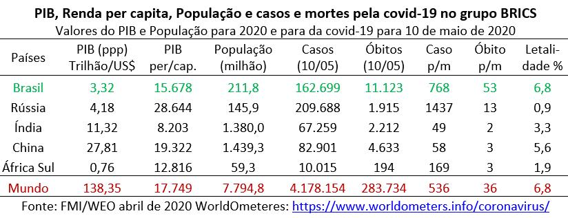 pib, renda, população e covid-19 nos países do BRICS
