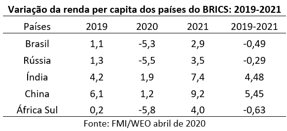 variação da renda per capita dos países do BRICS