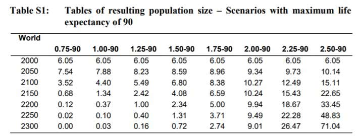 projeções da população mundial para uma expectativa de vida de 90 anos