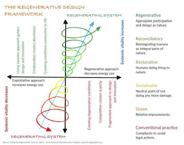 passagem de um sistema degenerativo para um sistema regenerativo