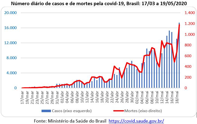número diário de casos e de mortes pela covid-19