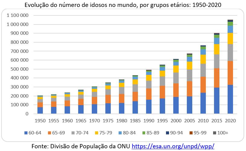 evolução do número de idosos no mundo