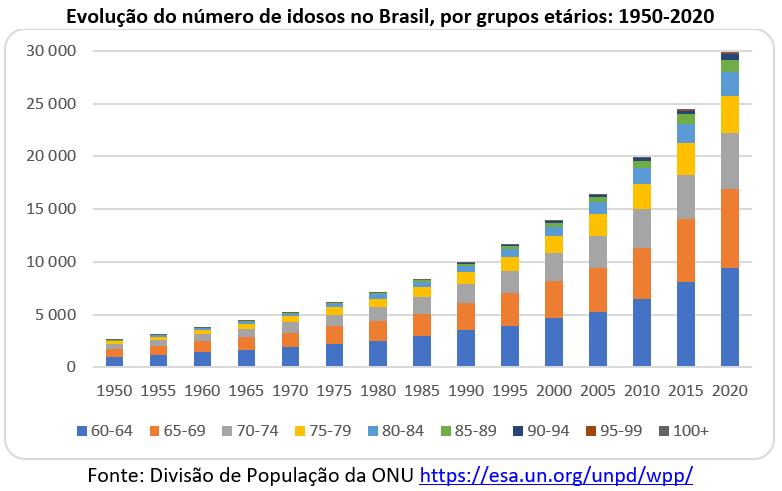 evolução do número de idosos no Brasil