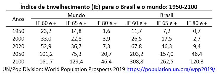índice de envelhecimento para o Brasil e o mundo