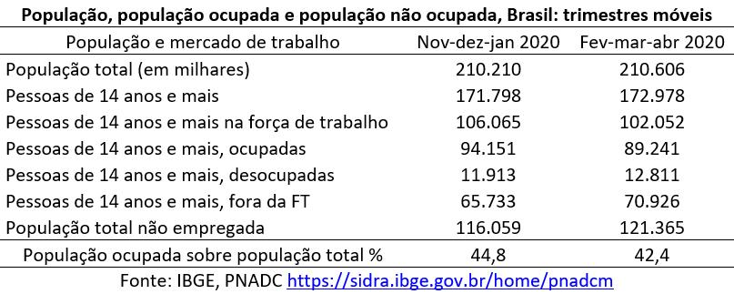 população, população ocupada e população não ocupada no Brasil
