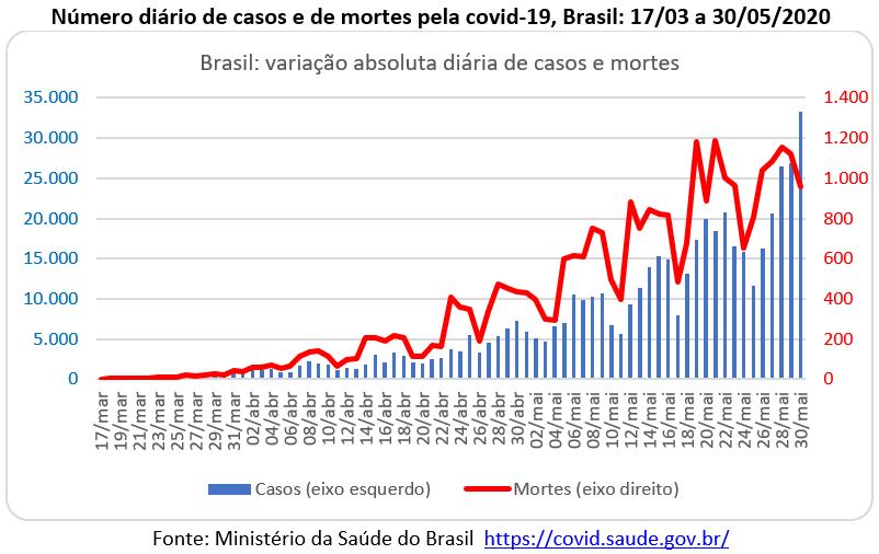 número de casos e de mortes pela covid-19 no Brasil