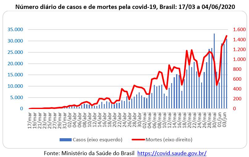 número diário de casos e de mortes pela covid-19 no Brasil