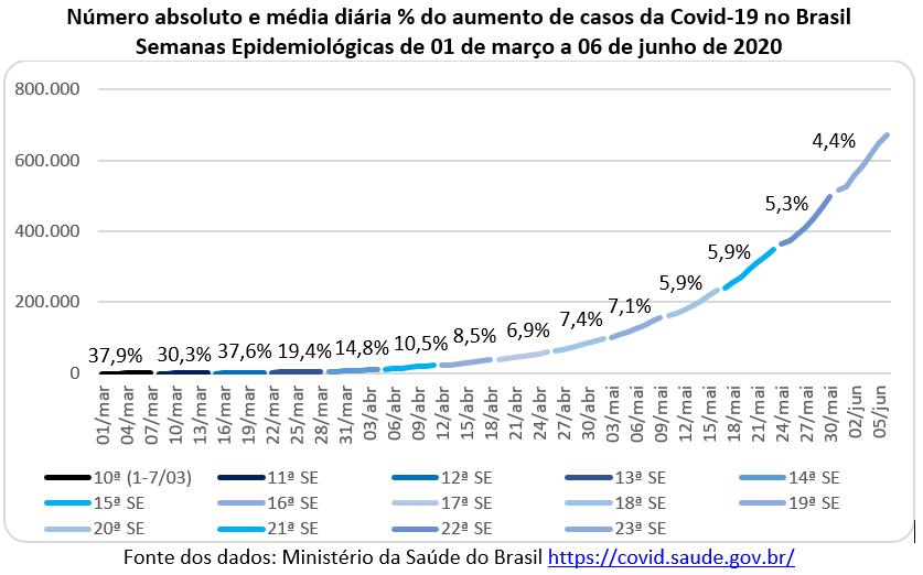 número absoluto e média diária do aumento de casos da covid-19 no Brasil