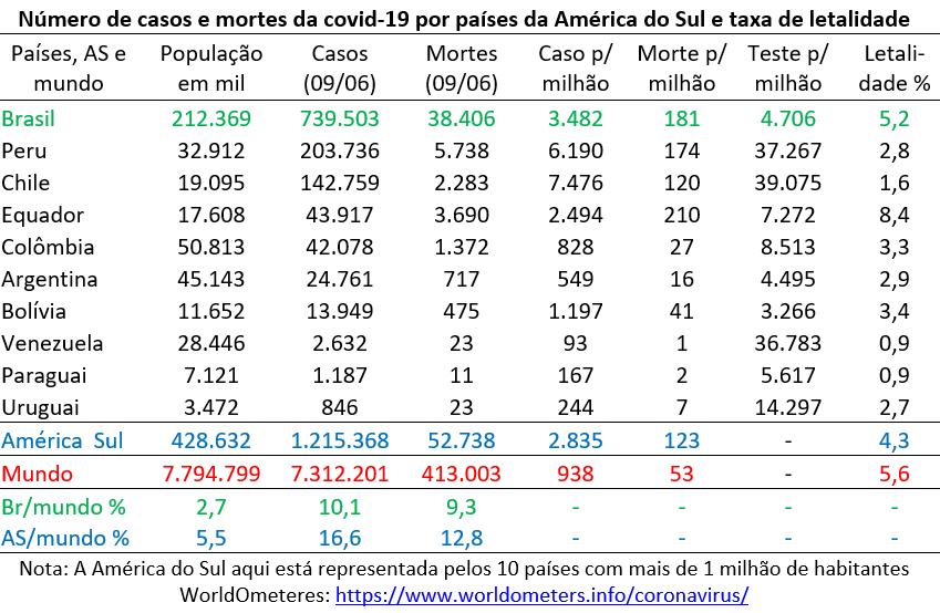 número da casos e mortes da covid-19 na América do Sul