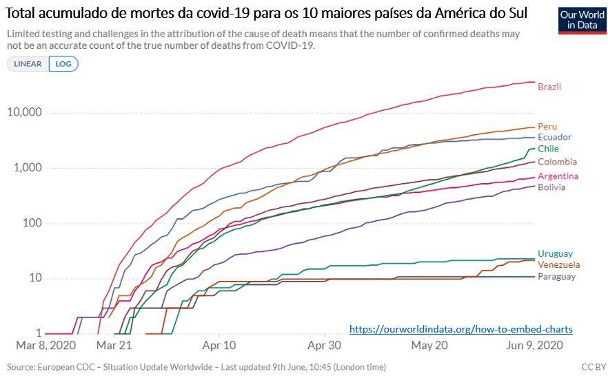 total acumulado de casos da covid-19 para os 10 maiores países da América do Sul