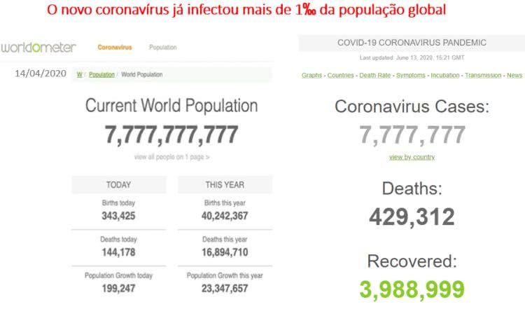 novo coronavírus já infectou mais de 1% da população mundial