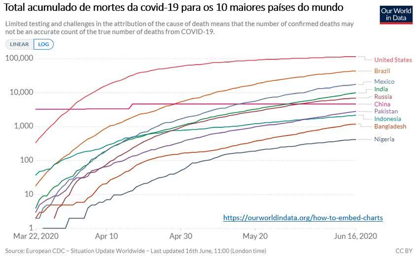 total acumulado de casos de covid-19 para os 10 maiores países