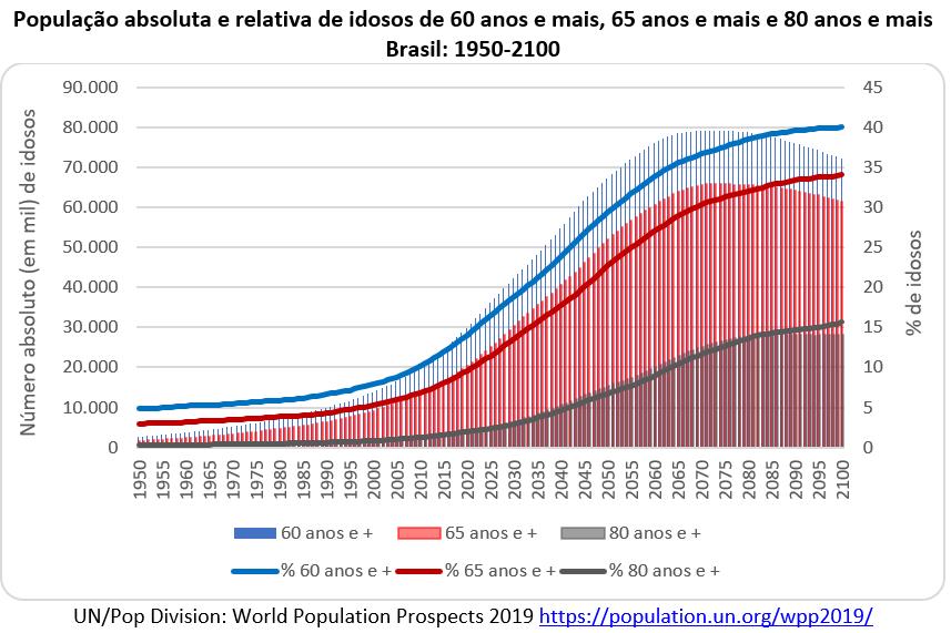 Envelhecimento populacional,Envelhecimento populacional continua e não há perigo de um geronticídio,geronticídio,o que é geronticídio,explique geronticídio