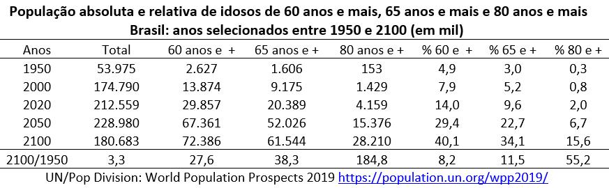 população absoluta e relativa de idosos