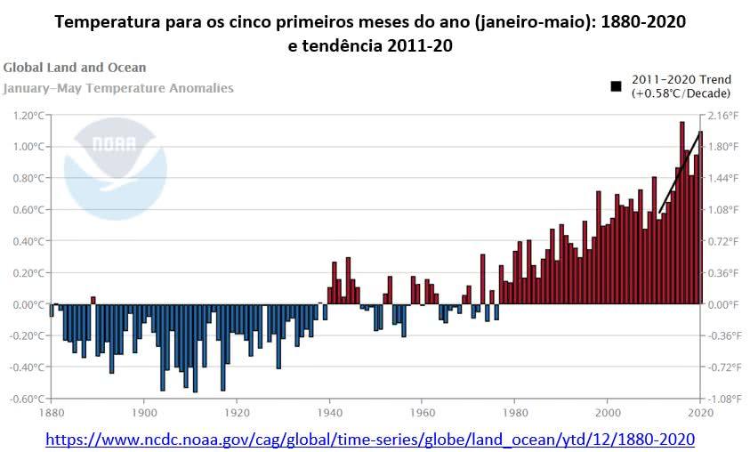 temperatura para os cinco primeiros anos: 1880-2020