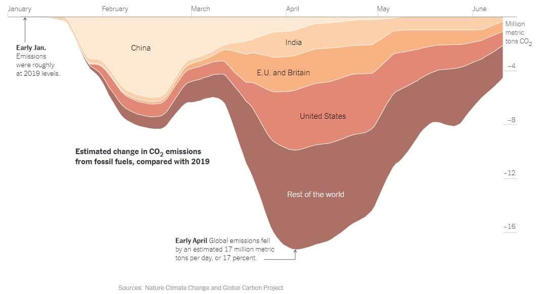 variação na emissão de CO2 de 2020 em relação à 2019