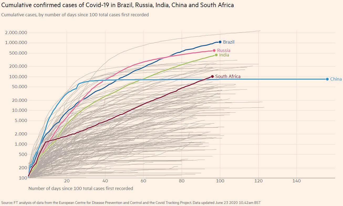 covid-19 número de casos acumulados nos 5 países do BRICS