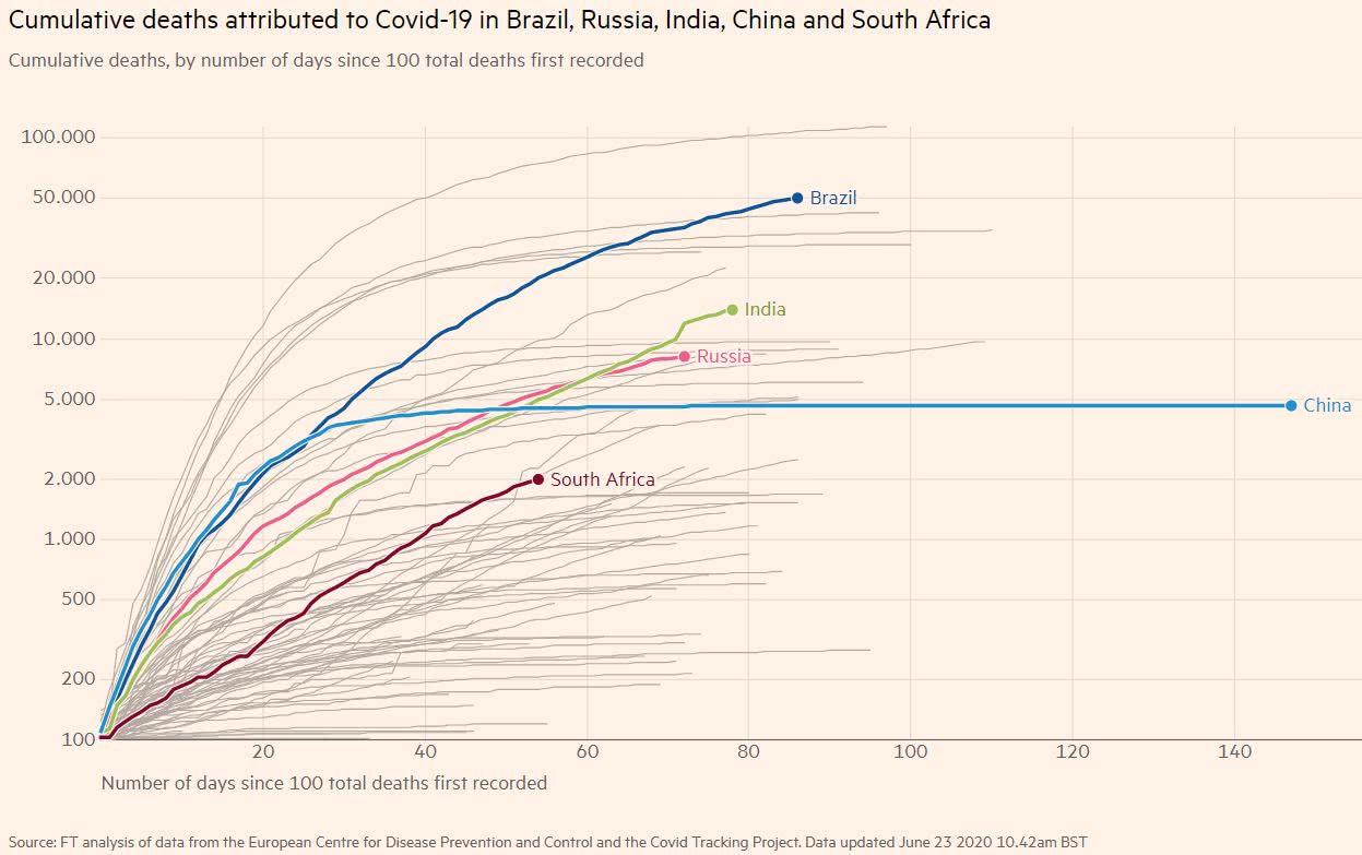 covid-19 - número de mortes acumuladas nos 5 países do BRICS