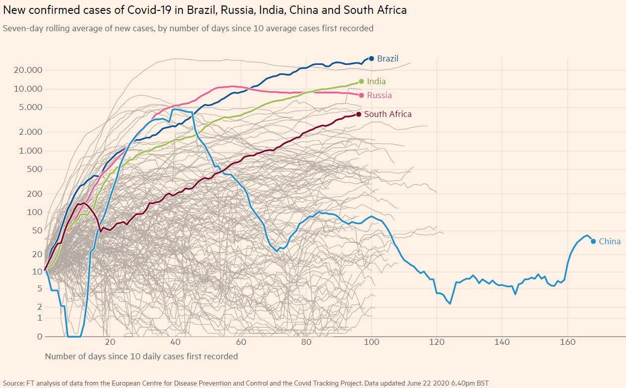 covid-19 No gráfico abaixo o Brasil aparece com um número de casos de cerca de 30 mil pessoas infectadas por dia na última semana