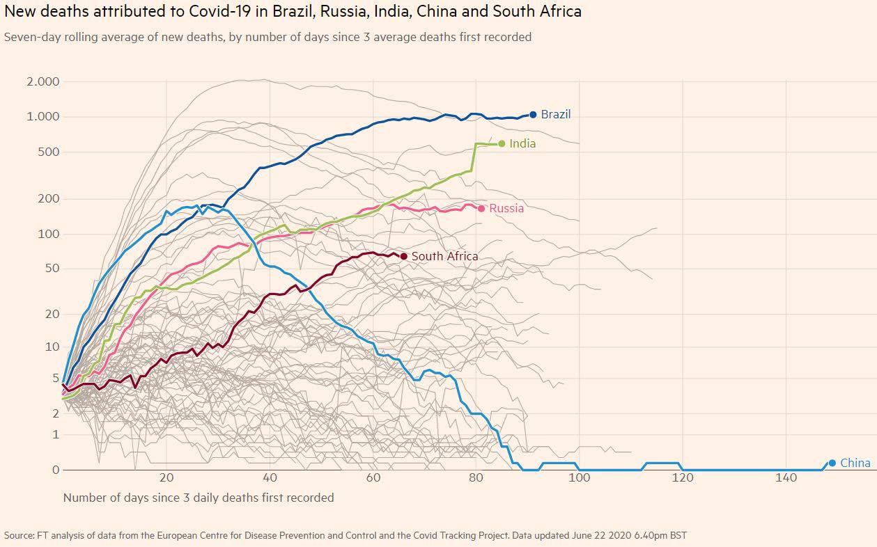 covid-19 O gráfico abaixo mostra a variação diária do número de óbitos, com o Brasil na liderança isolada, com cerca de 1 mil mortes diárias nas últimas semanas