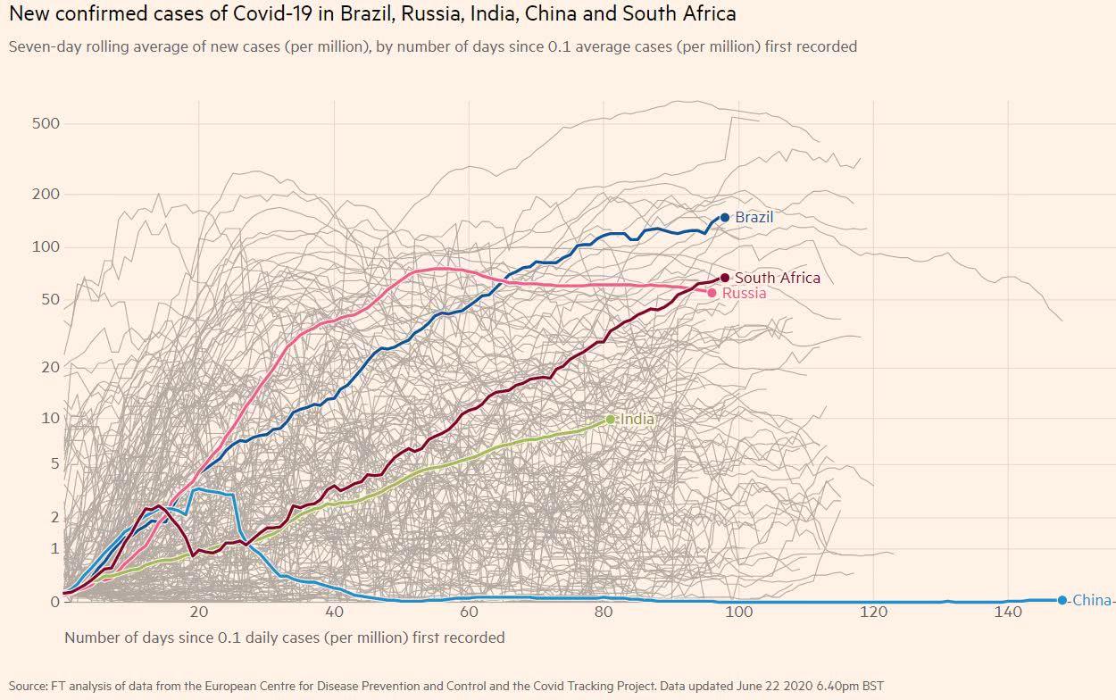 covid-19 O gráfico abaixo apresenta o coeficiente de incidência diário para os países do BRICS
