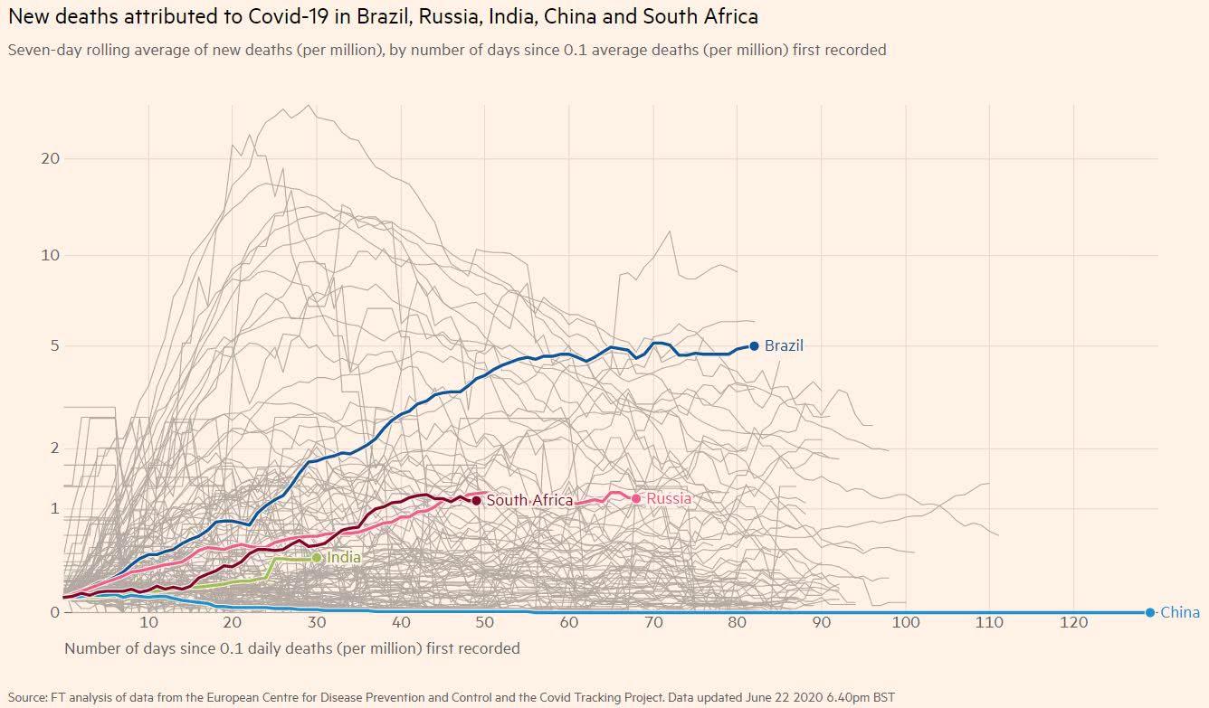 covid-19 O gráfico abaixo apresenta o coeficiente de mortalidade diário para os países do BRICS