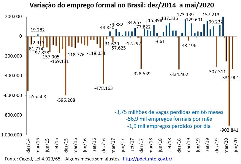 variação do emprego formal no Brasil