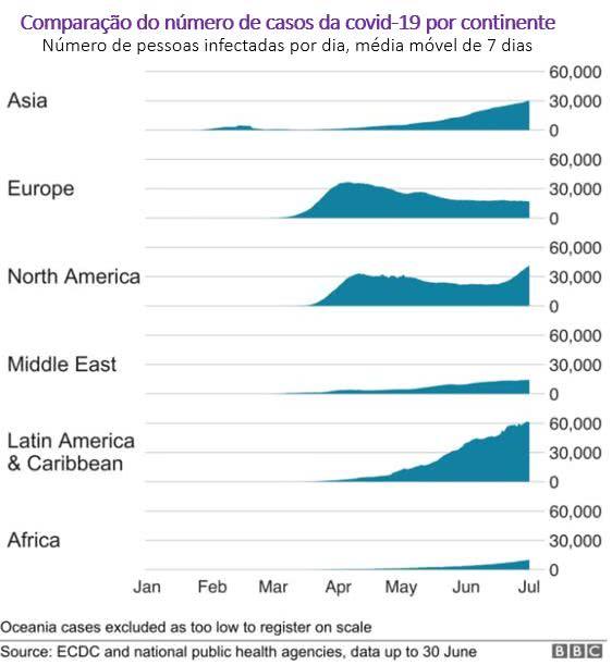 comparação do número de casos da covid-19 por continente