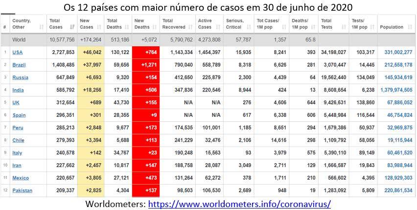 Covid-19 - os 12 países com maior número de casos