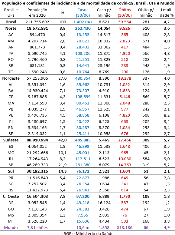 população e coeficientes de incidência e de mortalidade da covid-19