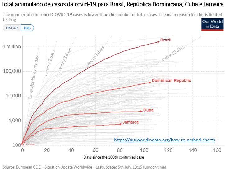 total acumulado de casos de Covid-19 para Brasil, República Dominica, Cuba e Jamaica