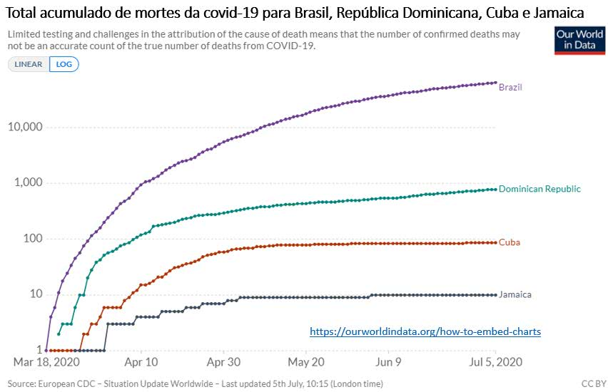 total acumulado de mortes de Covid-19 para Brasil, República Dominica, Cuba e Jamaica