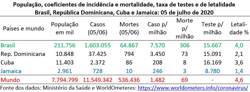 Covid-19 - população, incidência, mortalidade para total acumulado de casos de Covid-19 para Brasil, República Dominica, Cuba e Jamaica