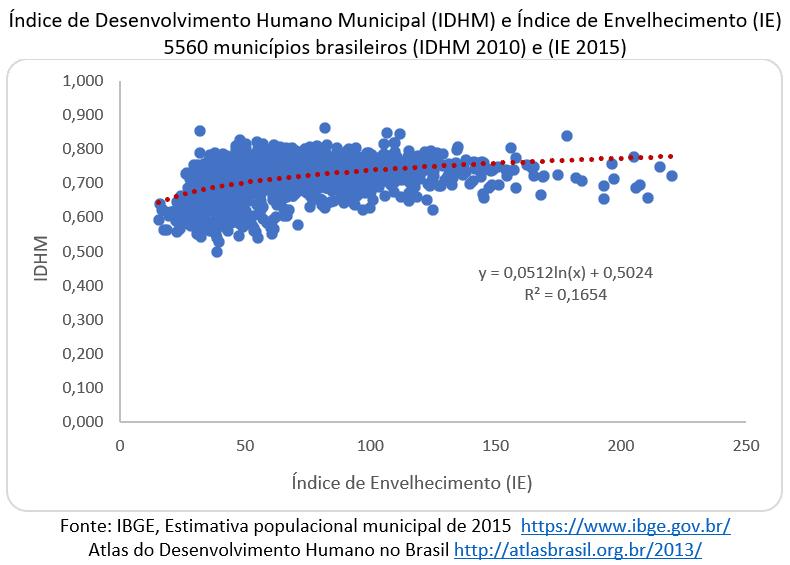 Índice de Desenvolvimento Humano (IDH) para o Brasil, em 2010, foi de 0,724 e o Índice de Envelhecimento (IE) para o Brasil