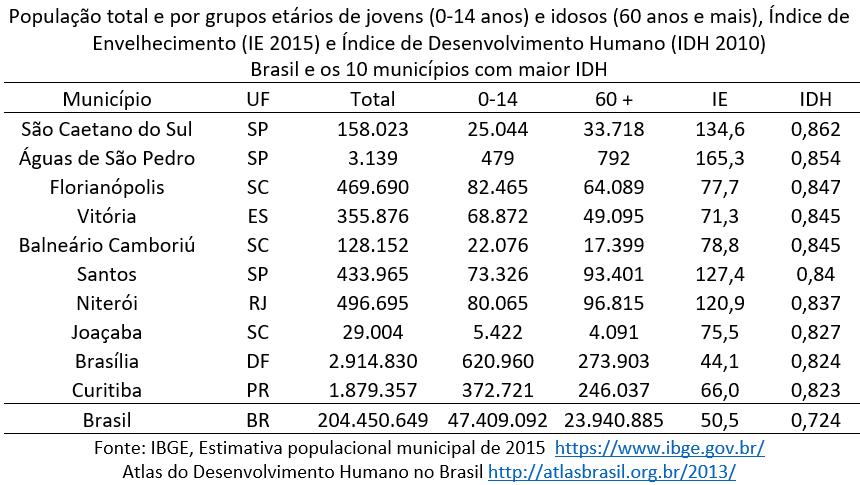 os 10 municípios brasileiros com maior IDH