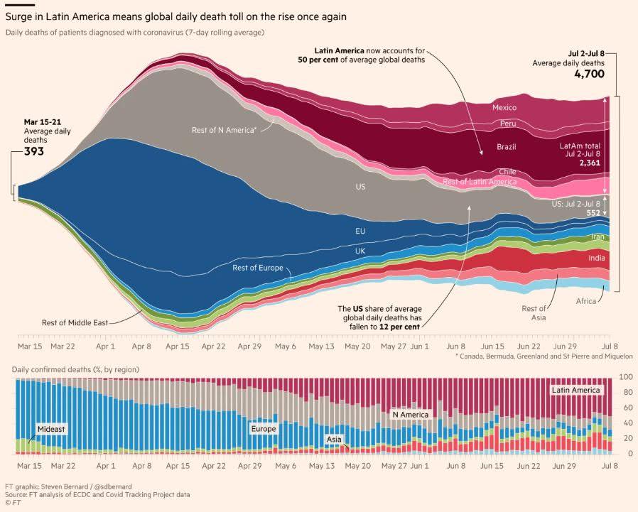 número médio de mortes diárias no mundo