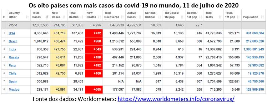 tabela abaixo mostra que entre os 8 países com maior número de casos da covid-19