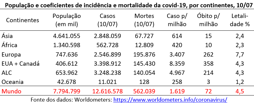 "número acumulado de casos e de mortes, assim como os coeficientes de incidência e de mortalidade e a taxa de letalidade, para os ""continentes"