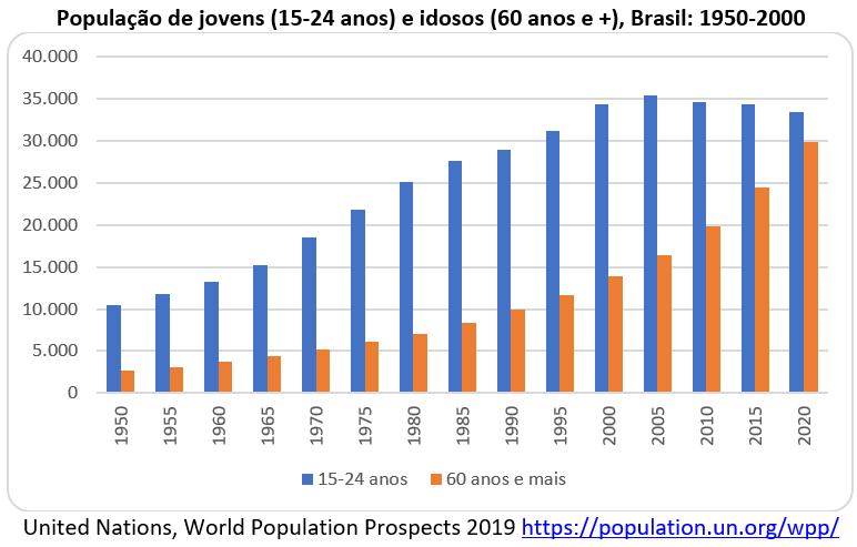 população jovem e idosos no Brasil