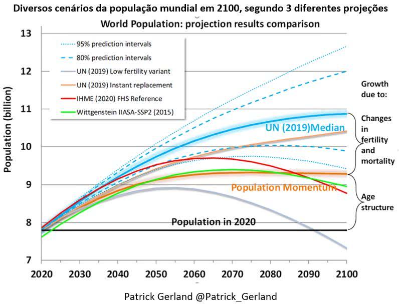 cenários da população mundial em 2100