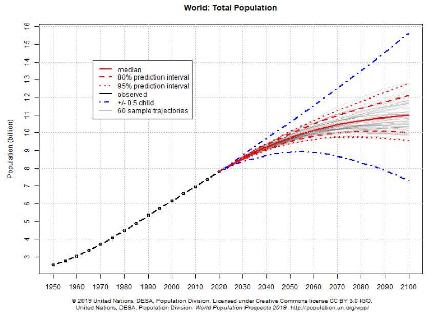 projeções da população mundial