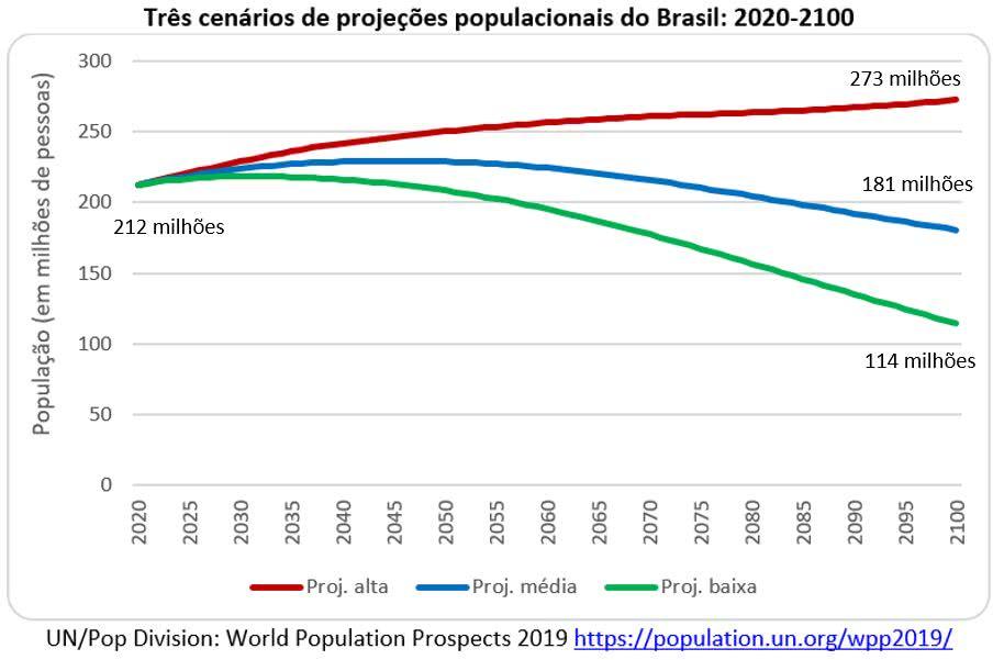 três cenários de projeções populacionais do Brasil